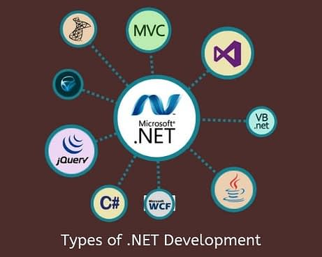 types-of-asp.net-development