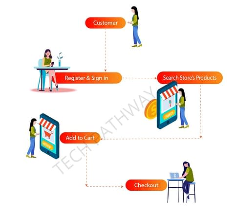 User working process of grocery app