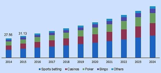 global-online-gambling-market